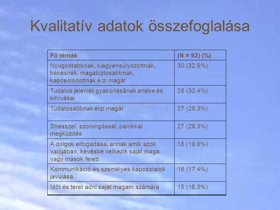 Kvalitatív adatok összefoglalása Fő témák(N = 92) (%) Nyugodtabbnak, kiegyensúlyozottnak, békésnek, magabiztosabbnak, kapcsolódottnak érzi magát 30 (32.6%) Tudatos jelenlét gyakorlásának értéke és kihívásai 28 (30.4%) Tudatosabbnak érzi magát27 (29.3%) Stresszel, szorongással, pánikkal megküzdés 27 (29.3%) A dolgok elfogadása, annak amik azok valójában, kevésbé ítélkezik saját maga vagy mások felett 18 (19.6%) Kommunikáció és személyes kapcsolatok javulása 16 (17.4%) Időt és teret adni saját magam számára15 (16.3%)