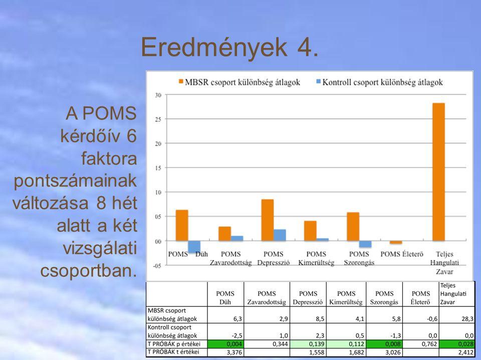 Eredmények 4. A POMS kérdőív 6 faktora pontszámainak változása 8 hét alatt a két vizsgálati csoportban.