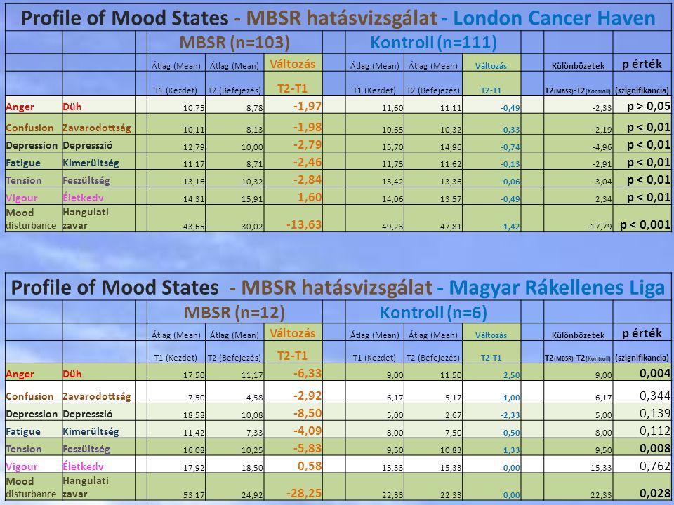 Profile of Mood States - MBSR hatásvizsgálat - London Cancer Haven MBSR (n=103) Kontroll (n=111) Átlag (Mean) Változás Átlag (Mean) Változás Különbözetek p érték T1 (Kezdet)T2 (Befejezés) T2-T1 T1 (Kezdet)T2 (Befejezés)T2-T1 T2 (MBSR) -T2 (Kontroll) (szignifikancia) AngerDüh 10,758,78 -1,97 11,6011,11-0,49 -2,33 p > 0,05 ConfusionZavarodottság 10,118,13 -1,98 10,6510,32-0,33 -2,19 p < 0,01 DepressionDepresszió 12,7910,00 -2,79 15,7014,96-0,74 -4,96 p < 0,01 FatigueKimerültség 11,178,71 -2,46 11,7511,62-0,13 -2,91 p < 0,01 TensionFeszültség 13,1610,32 -2,84 13,4213,36-0,06 -3,04 p < 0,01 VigourÉletkedv 14,3115,91 1,60 14,0613,57-0,49 2,34 p < 0,01 Mood disturbance Hangulati zavar 43,6530,02 -13,63 49,2347,81-1,42 -17,79 p < 0,001 Profile of Mood States - MBSR hatásvizsgálat - Magyar Rákellenes Liga MBSR (n=12) Kontroll (n=6) Átlag (Mean) Változás Átlag (Mean) Változás Különbözetek p érték T1 (Kezdet)T2 (Befejezés) T2-T1 T1 (Kezdet)T2 (Befejezés)T2-T1 T2 (MBSR) -T2 (Kontroll) (szignifikancia) AngerDüh 17,5011,17 -6,33 9,0011,502,50 9,00 0,004 ConfusionZavarodottság 7,504,58 -2,92 6,175,17-1,00 6,17 0,344 DepressionDepresszió 18,5810,08 -8,50 5,002,67-2,33 5,00 0,139 FatigueKimerültség 11,427,33 -4,09 8,007,50-0,50 8,00 0,112 TensionFeszültség 16,0810,25 -5,83 9,5010,831,33 9,50 0,008 VigourÉletkedv 17,9218,50 0,58 15,33 0,00 15,33 0,762 Mood disturbance Hangulati zavar 53,1724,92 -28,25 22,33 0,00 22,33 0,028