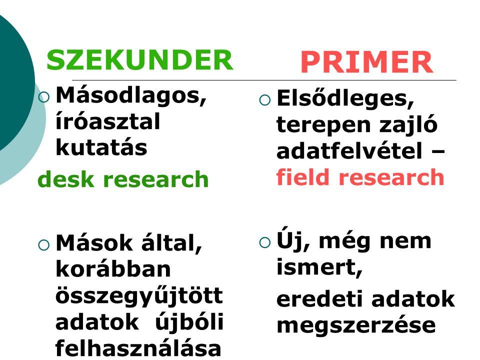 Primer kutatási módszerek PRIMER KUTATÁS MEGKÉRDEZÉS MEGFIGYELÉS KÍSÉRLET STANDARD INTERJÚ MÉLYINTERJÚ