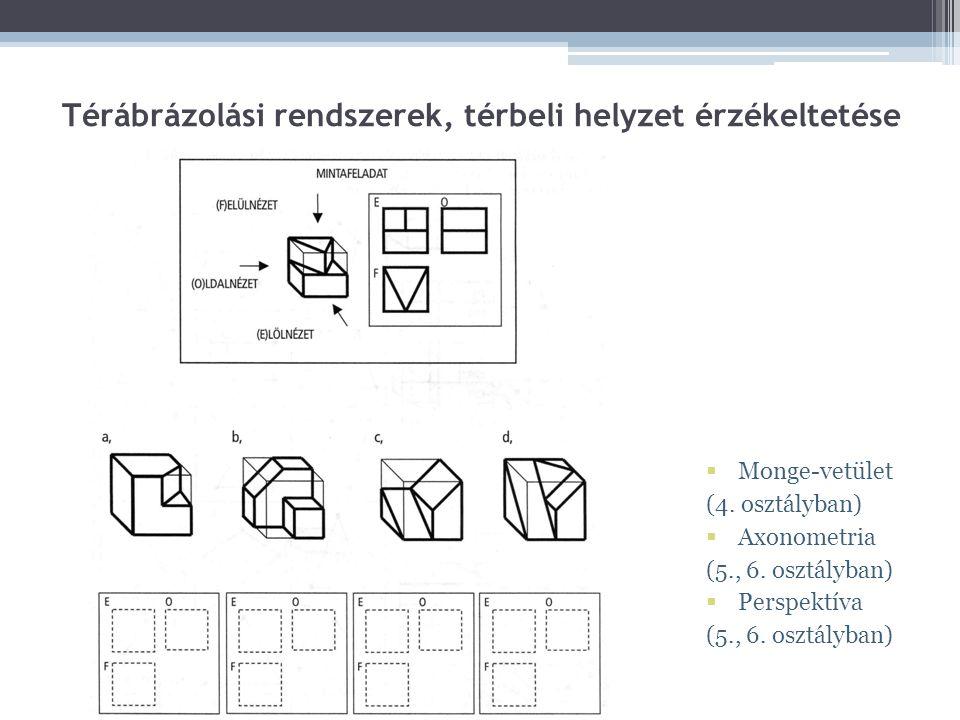 Térábrázolási rendszerek, térbeli helyzet érzékeltetése  Monge-vetület (4. osztályban)  Axonometria (5., 6. osztályban)  Perspektíva (5., 6. osztál