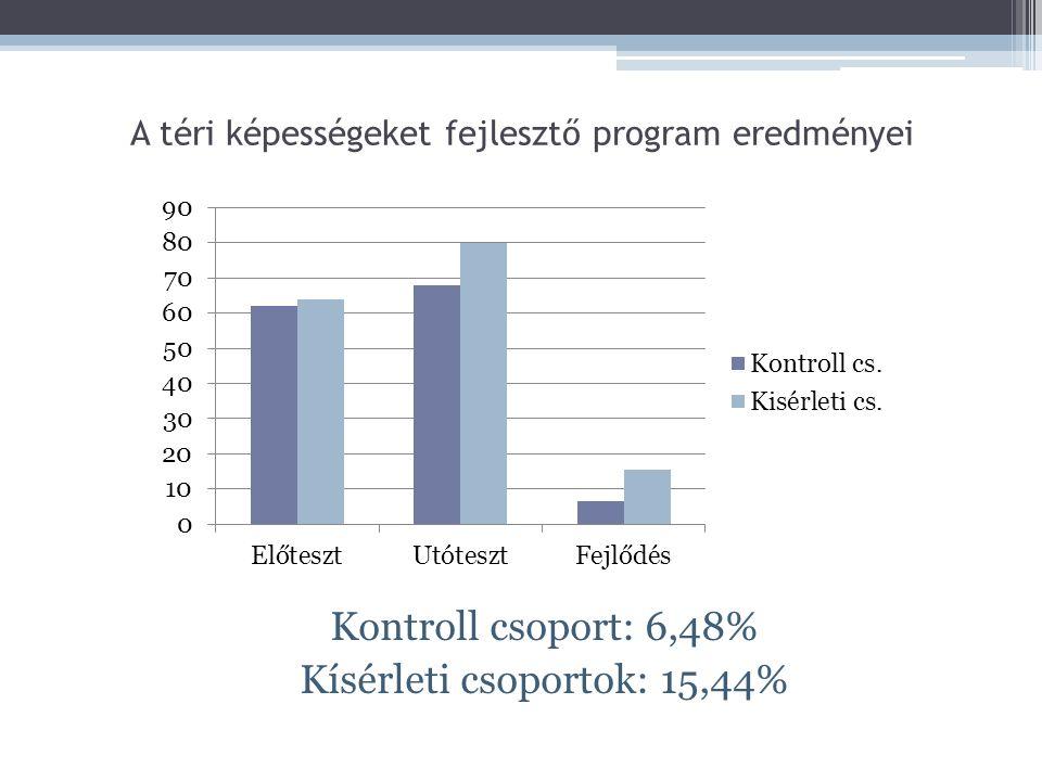 A téri képességeket fejlesztő program eredményei Kontroll csoport: 6,48% Kísérleti csoportok: 15,44%