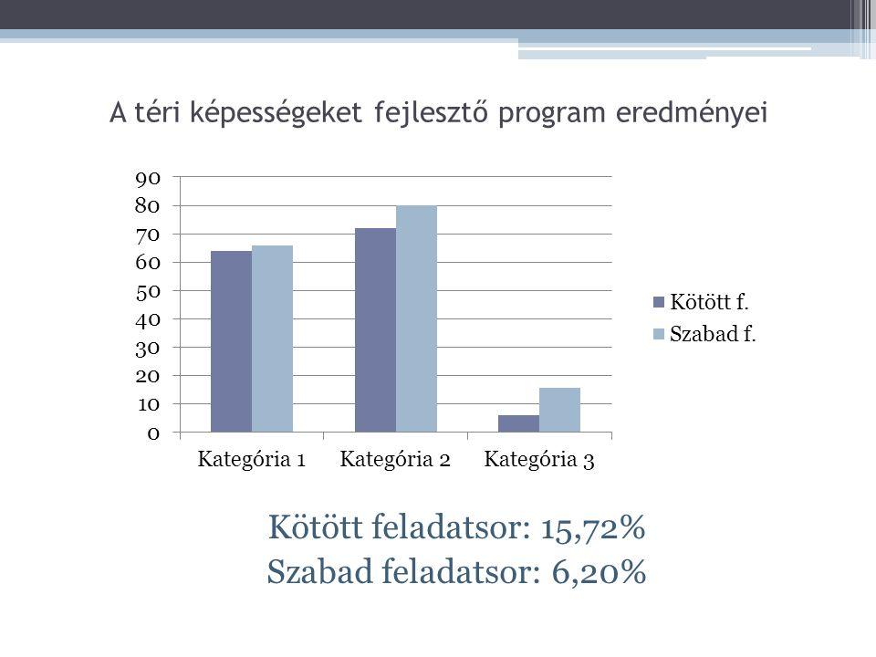 A téri képességeket fejlesztő program eredményei Kötött feladatsor: 15,72% Szabad feladatsor: 6,20%