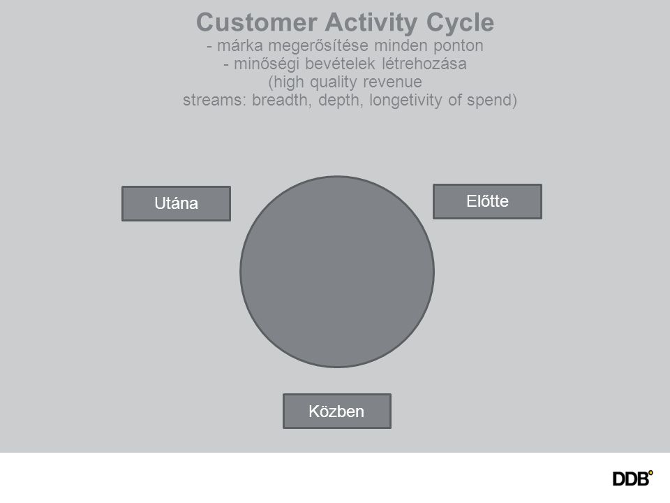 Customer Activity Cycle - márka megerősítése minden ponton - minőségi bevételek létrehozása (high quality revenue streams: breadth, depth, longetivity of spend) Előtte Közben Utána