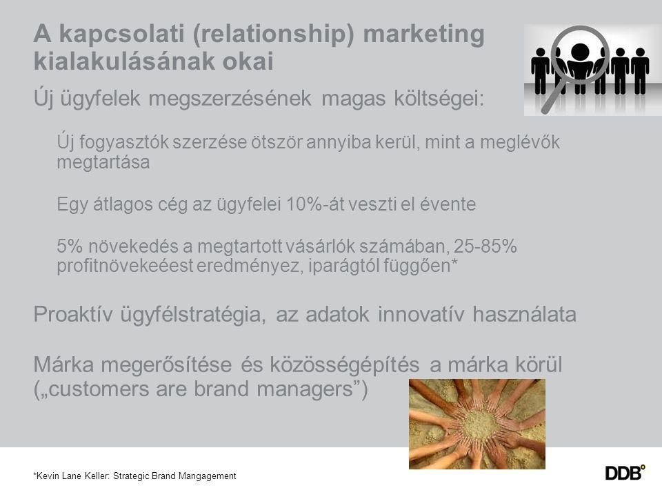 """A kapcsolati (relationship) marketing kialakulásának okai Új ügyfelek megszerzésének magas költségei: Új fogyasztók szerzése ötször annyiba kerül, mint a meglévők megtartása Egy átlagos cég az ügyfelei 10%-át veszti el évente 5% növekedés a megtartott vásárlók számában, 25-85% profitnövekeéest eredményez, iparágtól függően* Proaktív ügyfélstratégia, az adatok innovatív használata Márka megerősítése és közösségépítés a márka körül (""""customers are brand managers ) *Kevin Lane Keller: Strategic Brand Mangagement"""
