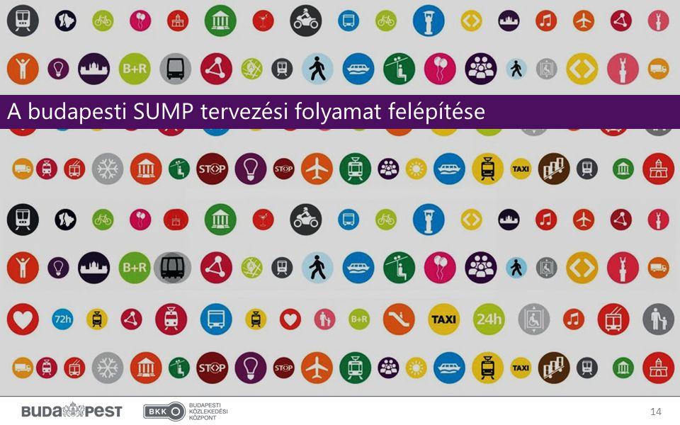 14 A budapesti SUMP tervezési folyamat felépítése