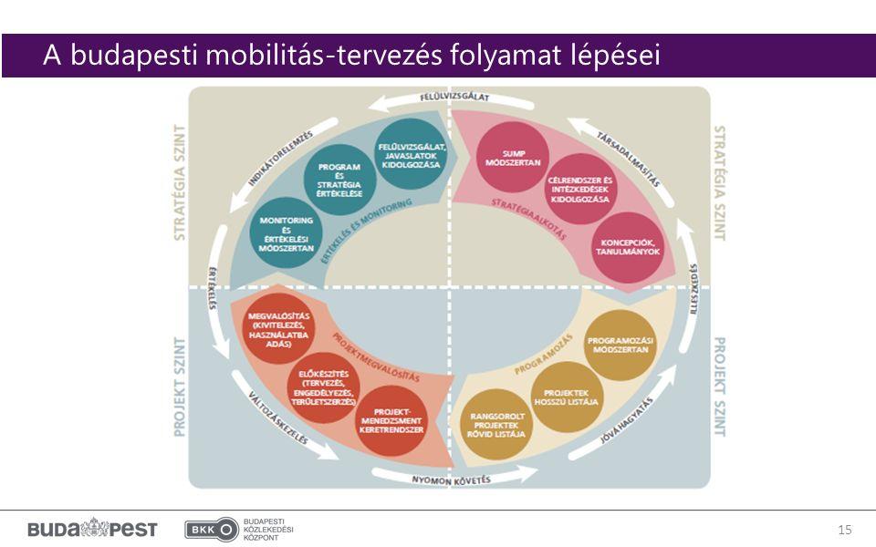 15 A budapesti mobilitás-tervezés folyamat lépései