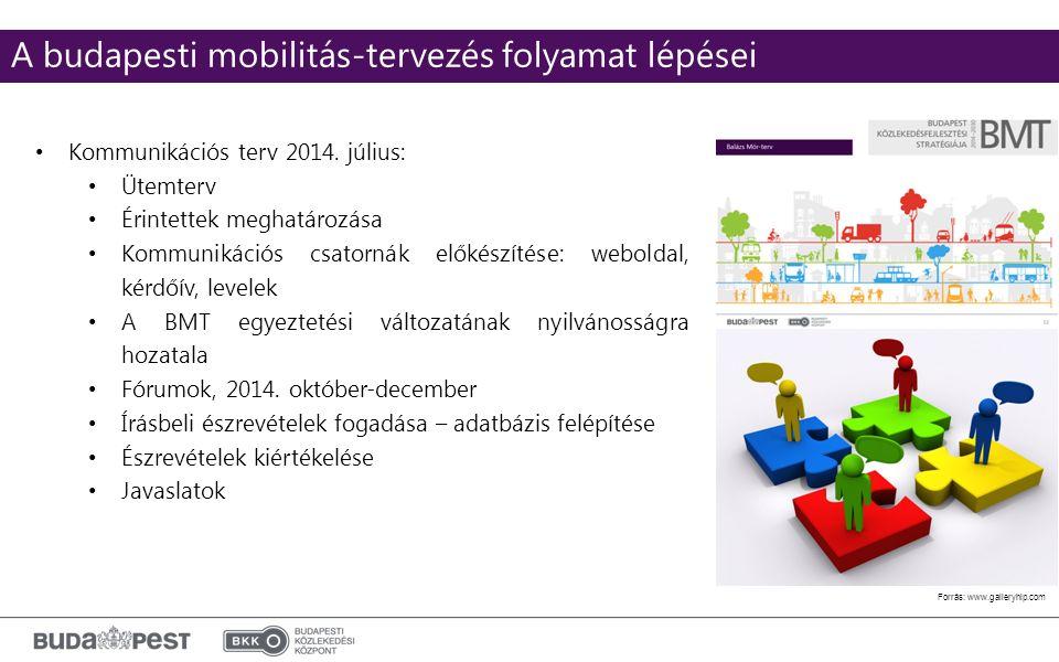 Click to edit Master subtitle style Forrás: www.galleryhip.com A budapesti mobilitás-tervezés folyamat lépései Kommunikációs terv 2014.