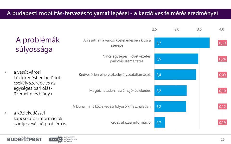 A problémák súlyossága a vasút városi közlekedésben betöltött csekély szerepe és az egységes parkolás- üzemeltetés hiánya a közlekedéssel kapcsolatos információk szintje kevésbé problémás 25 A budapesti mobilitás-tervezés folyamat lépései - a kérdőíves felmérés eredményei
