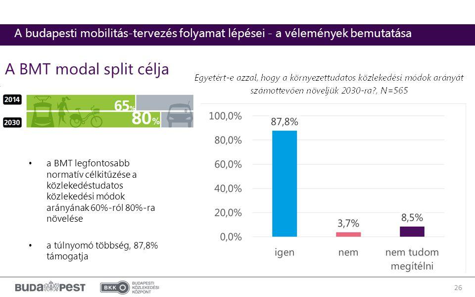 a BMT legfontosabb normatív célkitűzése a közlekedéstudatos közlekedési módok arányának 60%-ról 80%-ra növelése a túlnyomó többség, 87,8% támogatja 26 A BMT modal split célja A budapesti mobilitás-tervezés folyamat lépései - a vélemények bemutatása