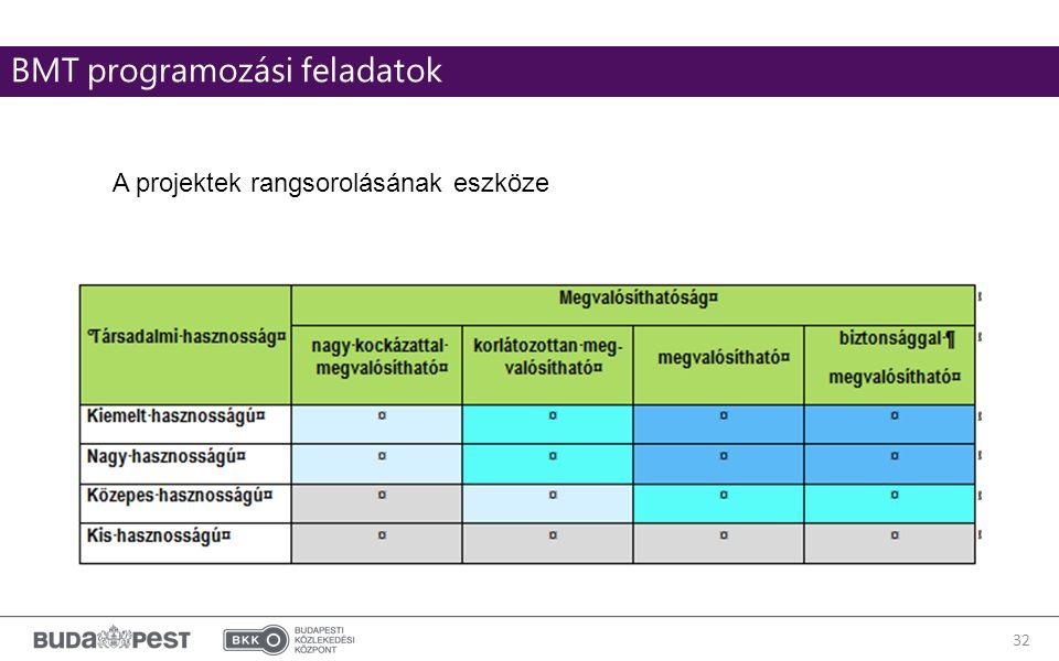 32 BMT programozási feladatok A projektek rangsorolásának eszköze