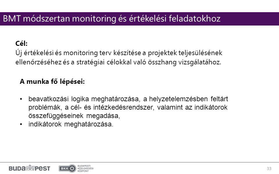 33 BMT módszertan monitoring és értékelési feladatokhoz Cél: Új értékelési és monitoring terv készítése a projektek teljesülésének ellenőrzéséhez és a stratégiai célokkal való összhang vizsgálatához.