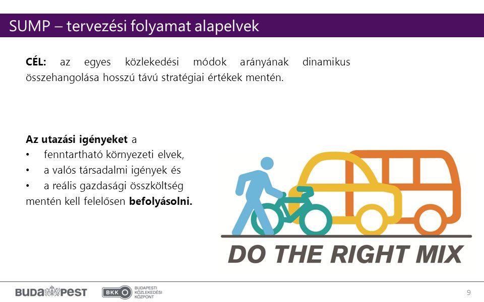9 CÉL: az egyes közlekedési módok arányának dinamikus összehangolása hosszú távú stratégiai értékek mentén.