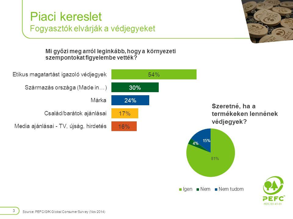 Piaci kereslet Fogyasztók elvárják a védjegyeket 3 Source: PEFC/GfK Global Consumer Survey (Nov 2014) Szeretné, ha a termékeken lennének védjegyek