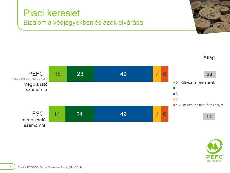 Piaci kereslet Bizalom a védjegyekben és azok elvárása 4 (AFS / CERFLOR / CFCC / SFI) megbízható számomra Átlag 3,4 3,3 Forrás: PEFC/GfK Global Consumer Survey (Nov 2014)