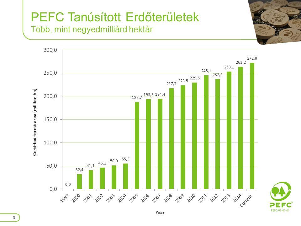 PEFC Felügyeleti Lánc >10,000 tanúsítvány és >16,000 vállalkozás 9