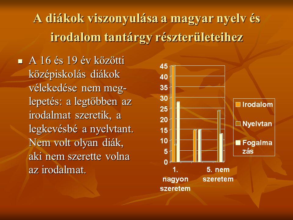 A diákok viszonyulása a magyar nyelv és irodalom tantárgy részterületeihez A 16 és 19 év közötti középiskolás diákok vélekedése nem meg- lepetés: a legtöbben az irodalmat szeretik, a legkevésbé a nyelvtant.