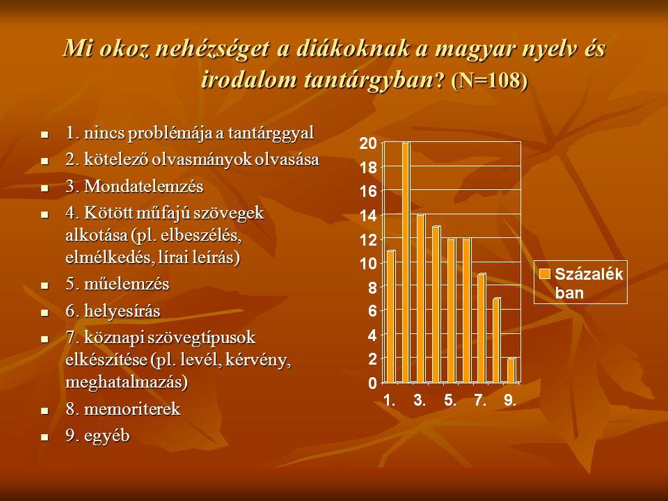 Mi okoz nehézséget a diákoknak a magyar nyelv és irodalom tantárgyban ? (N=108) 1. nincs problémája a tantárggyal 1. nincs problémája a tantárggyal 2.