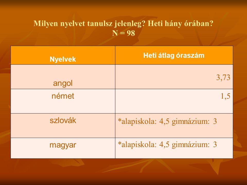 Milyen nyelvet tanulsz jelenleg? Heti hány órában? N = 98 Nyelvek Heti átlag óraszám angol 3,73 német 1,5 szlovák *alapiskola: 4,5 gimnázium: 3 magyar