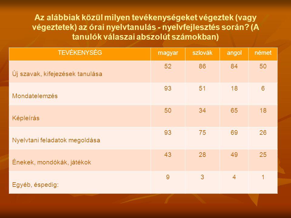 TEVÉKENYSÉGmagyarszlovákangolnémet Új szavak, kifejezések tanulása 52868450 Mondatelemzés 9351186 Képleírás 50346518 Nyelvtani feladatok megoldása 93756926 Énekek, mondókák, játékok 43284925 Egyéb, éspedig: 9341 Az alábbiak közül milyen tevékenységeket végeztek (vagy végeztetek) az órai nyelvtanulás - nyelvfejlesztés során.