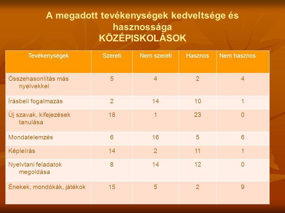 A megadott tevékenységek kedveltsége és hasznossága KÖZÉPISKOLÁSOK TevékenységekSzeretiNem szeretiHasznosNem hasznos Összehasonlítás más nyelvekkel 5424 Írásbeli fogalmazás214101 Új szavak, kifejezések tanulása 181230 Mondatelemzés61656 Képleírás142111 Nyelvtani feladatok megoldása 814120 Énekek, mondókák, játékok15529