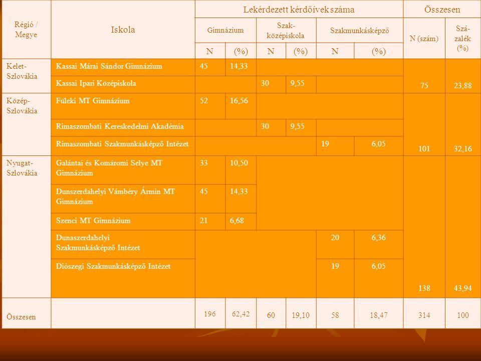Régió / Megye Iskola Lekérdezett kérdőívek számaÖsszesen Gimnázium Szak- középiskola Szakmunkásképző N (szám) Szá- zalék (%) N(%)(%)N(%)(%)N(%)(%) Kelet- Szlovákia Kassai Márai Sándor Gimnázium4514,33 7523,88 Kassai Ipari Középiskola309,55 Közép- Szlovákia Füleki MT Gimnázium5216,56 10132,16 Rimaszombati Kereskedelmi Akadémia309,55 Rimaszombati Szakmunkásképző Intézet196,05 Nyugat- Szlovákia Galántai és Komáromi Selye MT Gimnázium 3310,50 13843,94 Dunszerdahelyi Vámbéry Ármin MT Gimnázium 4514,33 Szenci MT Gimnázium216,68 Dunaszerdahelyi Szakmunkásképző Intézet 206,36 Diószegi Szakmunkásképző Intézet196,05 Összesen 19662,42 6019,105818,47314100
