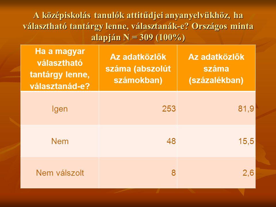 Mennyire fontos a diákoknak az anyanyelv átörökítése (N=108) A diákok túlnyomó több- sége, 88 %-a fontosnak tartja, hogy az alapmű- veltséget majd utódaik is az anyanyelvükön szerezzék meg, 7 % kevésbé tartja fontosnak az anyanyelven való oktatást, két diák gondolta úgy, hogy nem fontos az alapműveltség anyanyelven történő elsajátítása, öt diák pedig nem mondott véleményt.