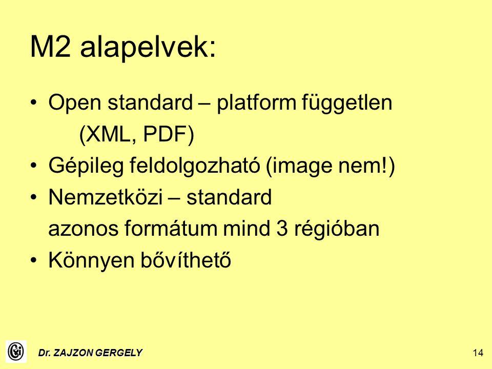 Dr. ZAJZON GERGELY14 M2 alapelvek: Open standard – platform független (XML, PDF) Gépileg feldolgozható (image nem!) Nemzetközi – standard azonos formá