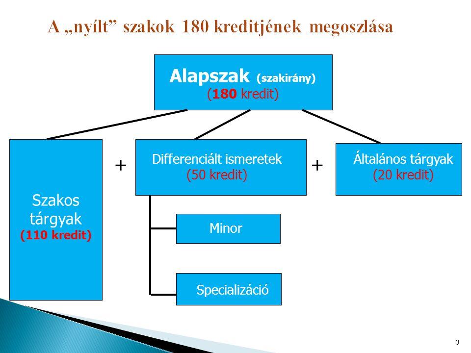 Alapszak (szakirány) (180 kredit) Differenciált ismeretek (50 kredit) Általános tárgyak (20 kredit) Minor Specializáció + Szakos tárgyak (110 kredit)