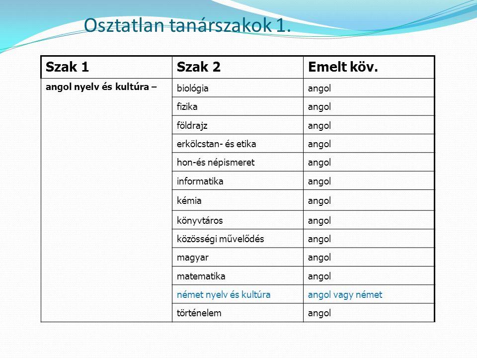 Osztatlan tanárszakok 1. Szak 1Szak 2Emelt köv.