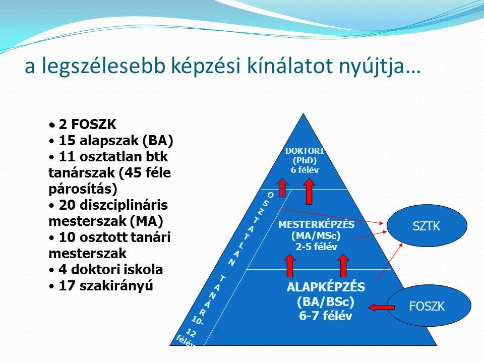 a legszélesebb képzési kínálatot nyújtja… DOKTORI (PhD) 6 félév MESTERKÉPZÉS (MA/MSc) 2-5 félév ALAPKÉPZÉS (BA/BSc) 6-7 félév O S Z T A T L A N T A N Á R 10- 12 félév SZTK FOSZK 2 FOSZK 15 alapszak (BA) 11 osztatlan btk tanárszak (45 féle párosítás) 20 diszciplináris mesterszak (MA) 10 osztott tanári mesterszak 4 doktori iskola 17 szakirányú