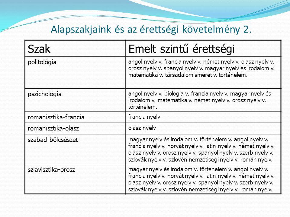 Alapszakjaink és az érettségi követelmény 2. SzakEmelt szintű érettségi politológia angol nyelv v.