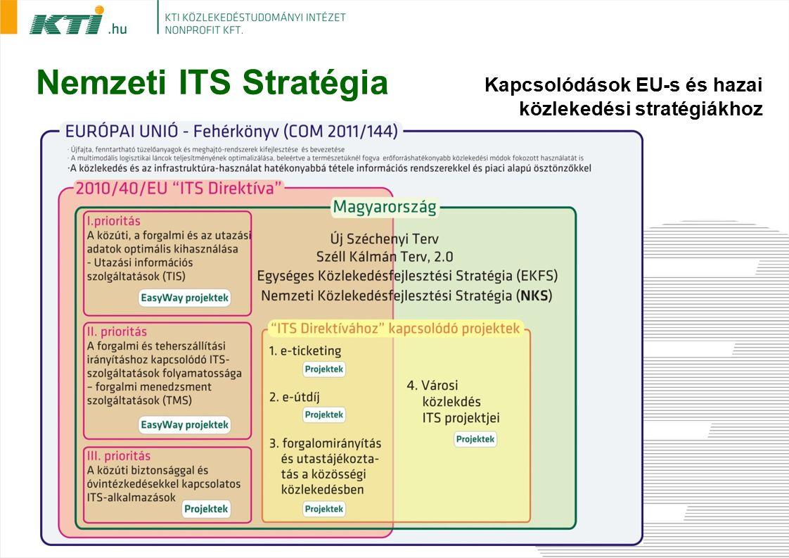 Nemzeti ITS Stratégia Kapcsolódások EU-s és hazai közlekedési stratégiákhoz