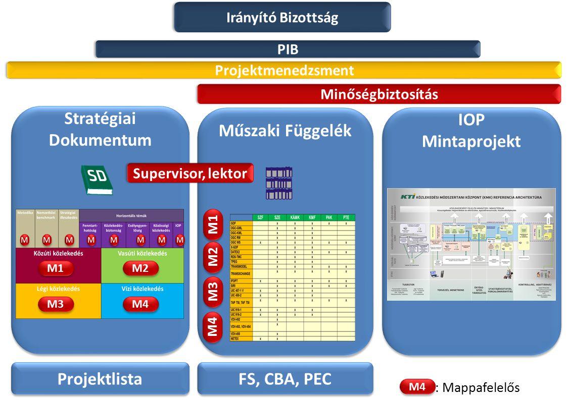 Stratégiai Dokumentum Műszaki Függelék IOP Mintaprojekt IOP Mintaprojekt Minőségbiztosítás Projektlista M1 M2 M3 M4 FS, CBA, PEC M3 M4 M2 M1 M4 : Mapp