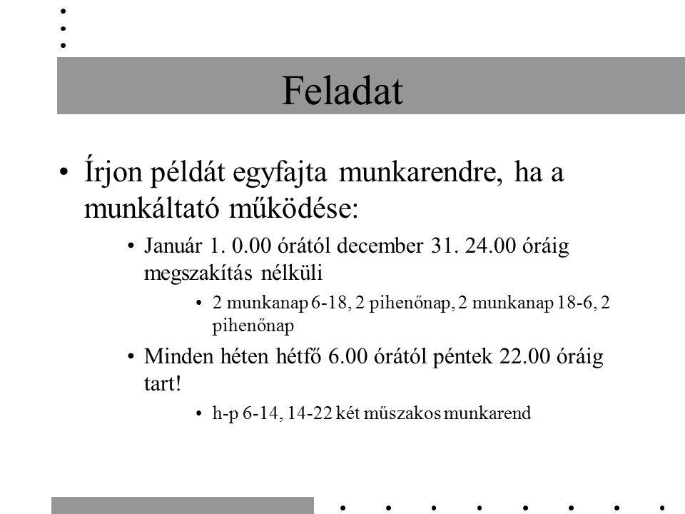 Feladat Írjon példát egyfajta munkarendre, ha a munkáltató működése: Január 1. 0.00 órától december 31. 24.00 óráig megszakítás nélküli 2 munkanap 6-1
