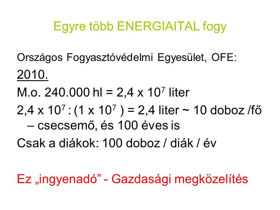 Egyre több ENERGIAITAL fogy Országos Fogyasztóvédelmi Egyesület, OFE: 2010. M.o. 240.000 hl = 2,4 x 10 7 liter 2,4 x 10 7 : (1 x 10 7 ) = 2,4 liter ~