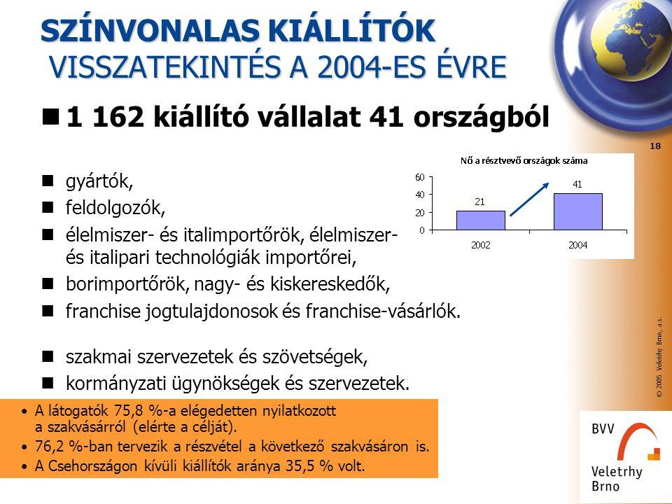 © 2005 Veletrhy Brno, a.s. 18 SZÍNVONALAS KIÁLLÍTÓK VISSZATEKINTÉS A 2004-ES ÉVRE 1 162 kiállító vállalat 41 országból gyártók, feldolgozók, élelmisze