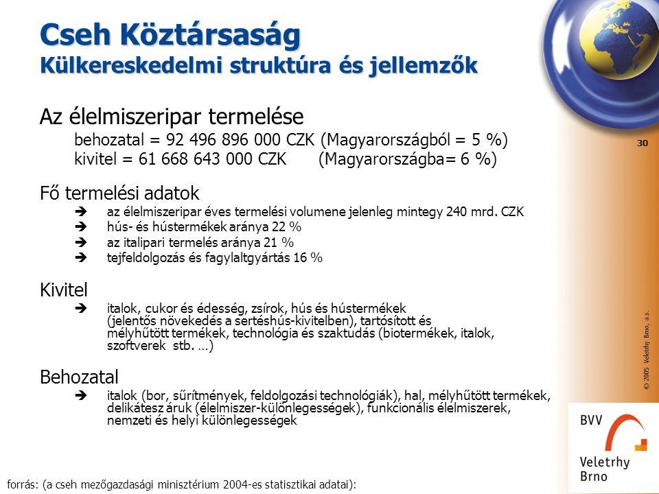 © 2005 Veletrhy Brno, a.s. 30 Cseh Köztársaság Külkereskedelmi struktúra és jellemzők Az élelmiszeripar termelése behozatal = 92 496 896 000 CZK (Magy