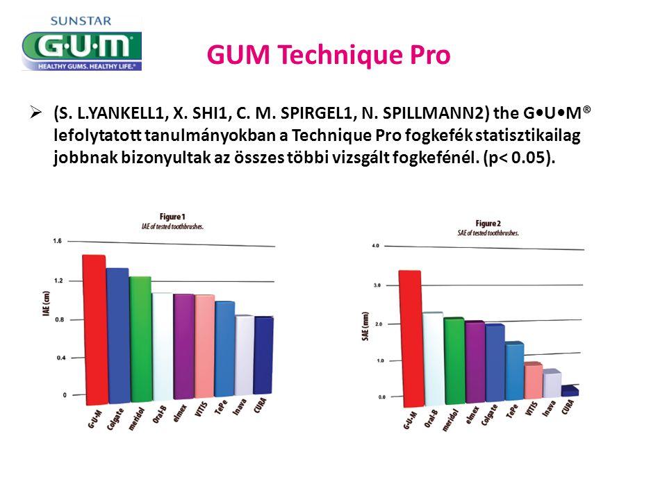 GUM Technique Pro  (S. L.YANKELL1, X. SHI1, C. M.