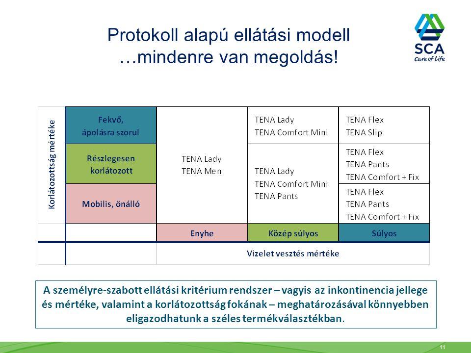 11 A személyre-szabott ellátási kritérium rendszer – vagyis az inkontinencia jellege és mértéke, valamint a korlátozottság fokának – meghatározásával könnyebben eligazodhatunk a széles termékválasztékban.