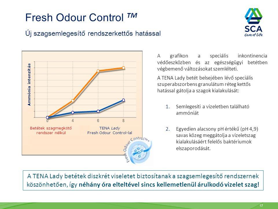 A grafikon a speciális inkontinencia védőeszközben és az egészségügyi betétben végbemenő változásokat szemlélteti. A TENA Lady betét belsejében lévő s