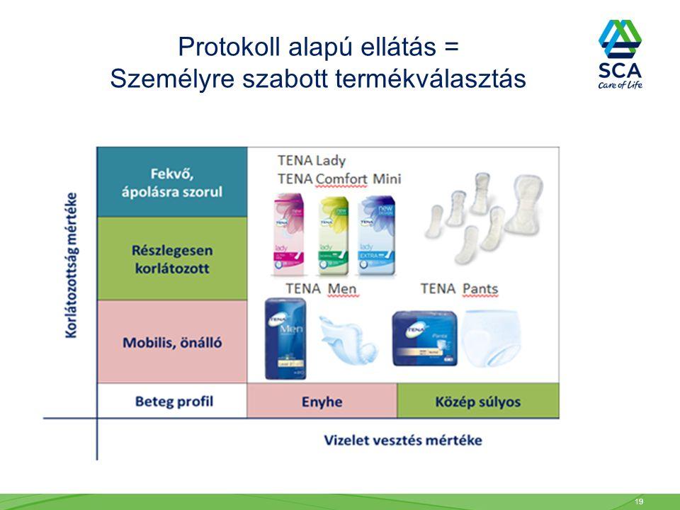 Protokoll alapú ellátás = Személyre szabott termékválasztás 19