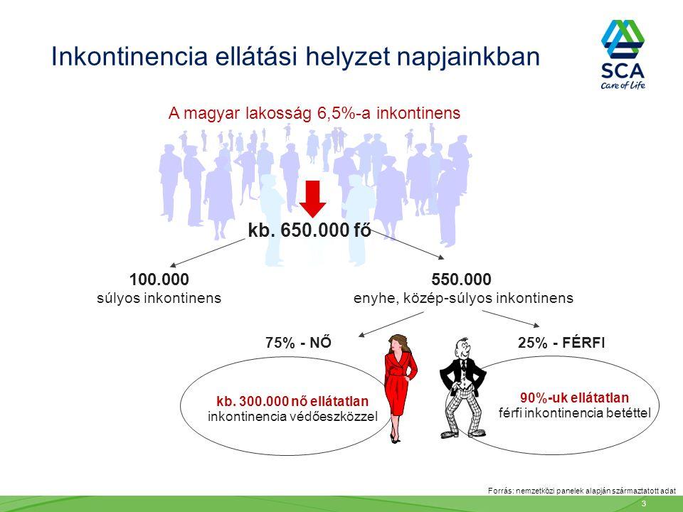 Forrás: nemzetközi panelek alapján származtatott adat 75% - NŐ kb. 300.000 nő ellátatlan inkontinencia védőeszközzel 90%-uk ellátatlan férfi inkontine