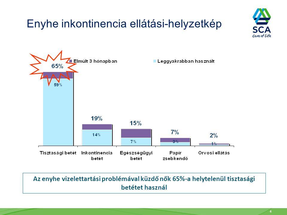 4 Az enyhe vizelettartási problémával küzdő nők 65%-a helytelenül tisztasági betétet használ Enyhe inkontinencia ellátási-helyzetkép