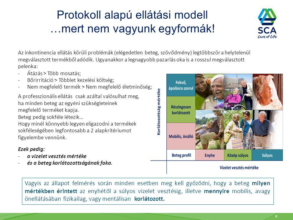Protokoll alapú ellátási modell …mert nem vagyunk egyformák! Az inkontinencia ellátás körüli problémák (elégedetlen beteg, szövődmény) legtöbbször a h