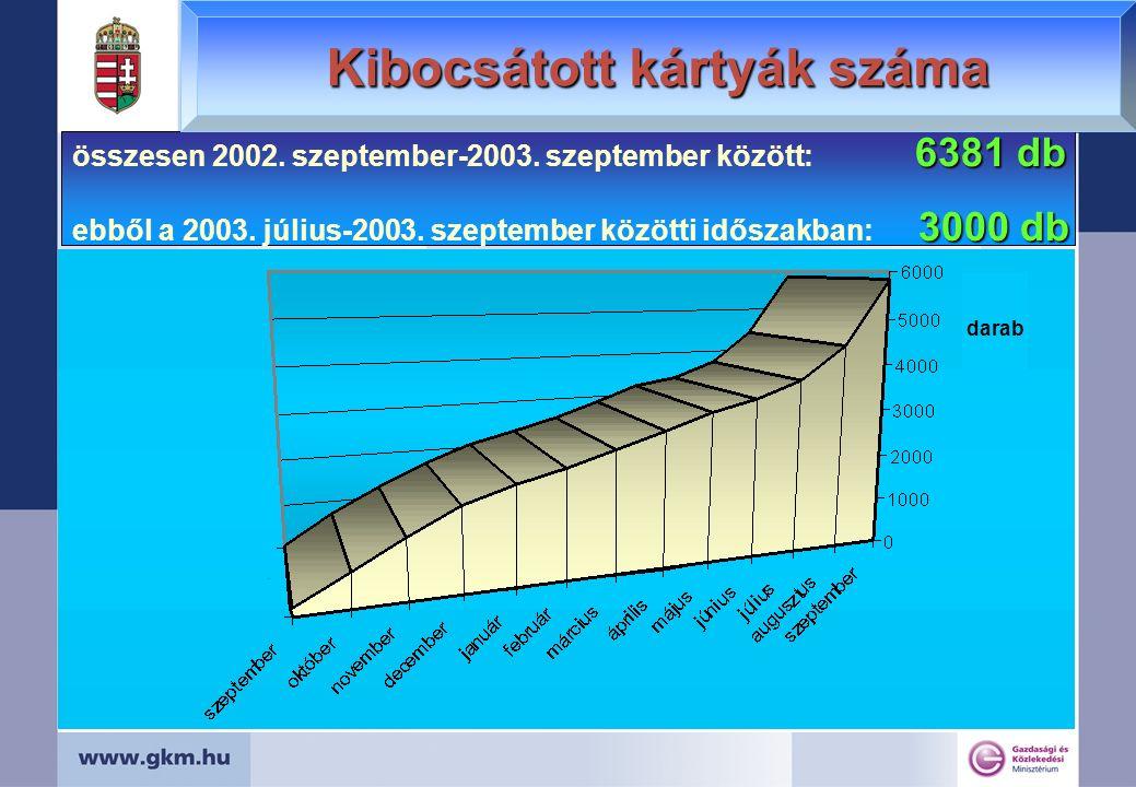 darab 6381 db összesen 2002. szeptember-2003. szeptember között: 6381 db 3000 db ebből a 2003. július-2003. szeptember közötti időszakban: 3000 db Kib