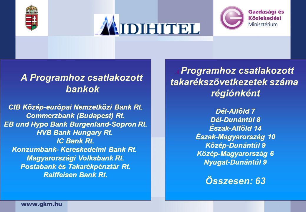 A Programhoz csatlakozott takarékszövetkezetek száma régiónként Dél-Alföld 7 Dél-Dunántúl 8 Észak-Alföld 14 Észak-Magyarország 10 Közép-Dunántúl 9 Köz