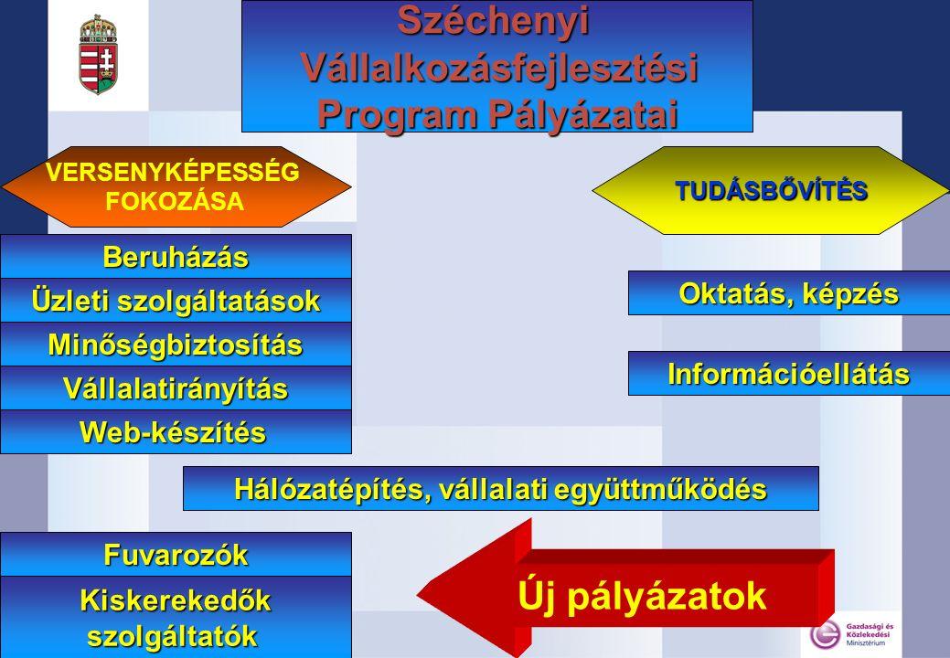 Széchenyi Vállalkozásfejlesztési Program Pályázatai VERSENYKÉPESSÉG FOKOZÁSATUDÁSBŐVÍTÉS Hálózatépítés, vállalati együttműködés Oktatás, képzés Információellátás Beruházás Üzleti szolgáltatások Minőségbiztosítás Web-készítés Vállalatirányítás Fuvarozók Kiskerekedőkszolgáltatók Új pályázatok