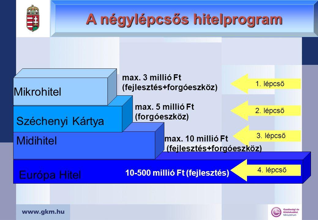 A négylépcsős hitelprogram Mikrohitel max.