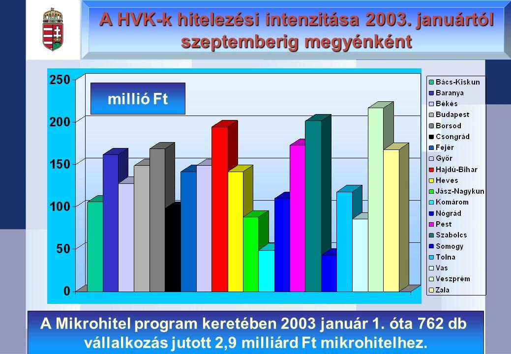 A Mikrohitel program keretében 2003 január 1. óta 762 db vállalkozás jutott 2,9 milliárd Ft mikrohitelhez. millió Ft A HVK-k hitelezési intenzitása 20